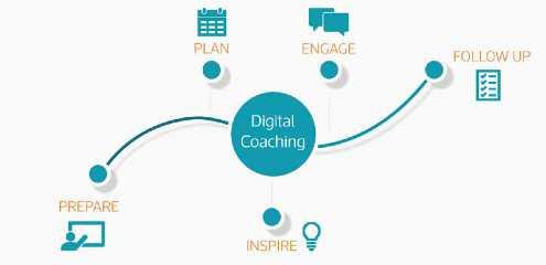 Digital coaching steps | Top 5 Importance Of Digital Coaching | getdigitaloffice.com