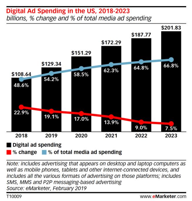 Digital ad spend | 5 Basic Importance Of Digital Marketing | getdigitaloffice.com