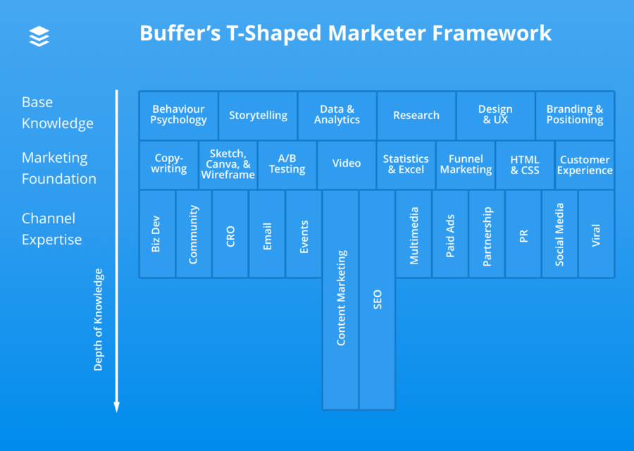 Skill chart by Buffer  | 6 Best Components of Digital Marketing To Boost Your Business | getdigitaloffice.com