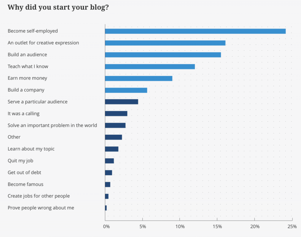 Reasons for starting a blog | Earn By Blogging-Top 6 Proven Tips for earning | getdigitaloffice.com